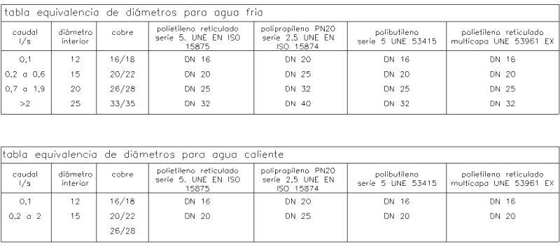 diametros tuberia polietileno: